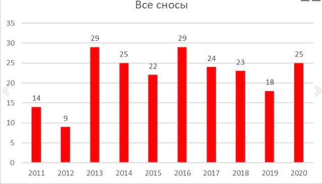 за 10 лет в Москве уничтожено 220 исторических объектов XIV–ХХ веков